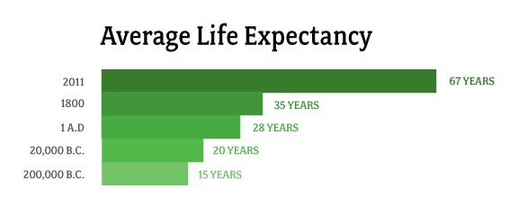 Average human sex life